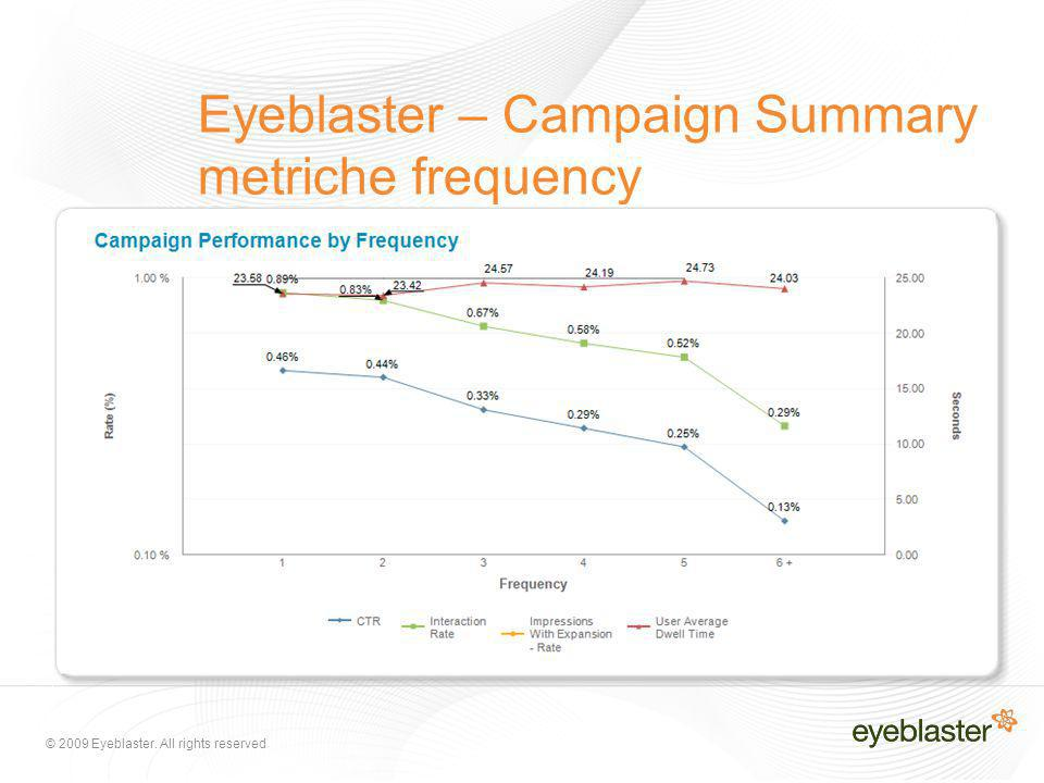 © 2009 Eyeblaster. All rights reserved Eyeblaster – Campaign Summary metriche frequency
