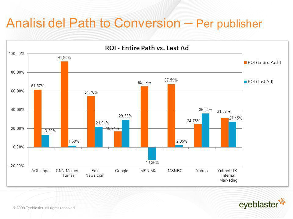 © 2009 Eyeblaster. All rights reserved Analisi del Path to Conversion – Per publisher