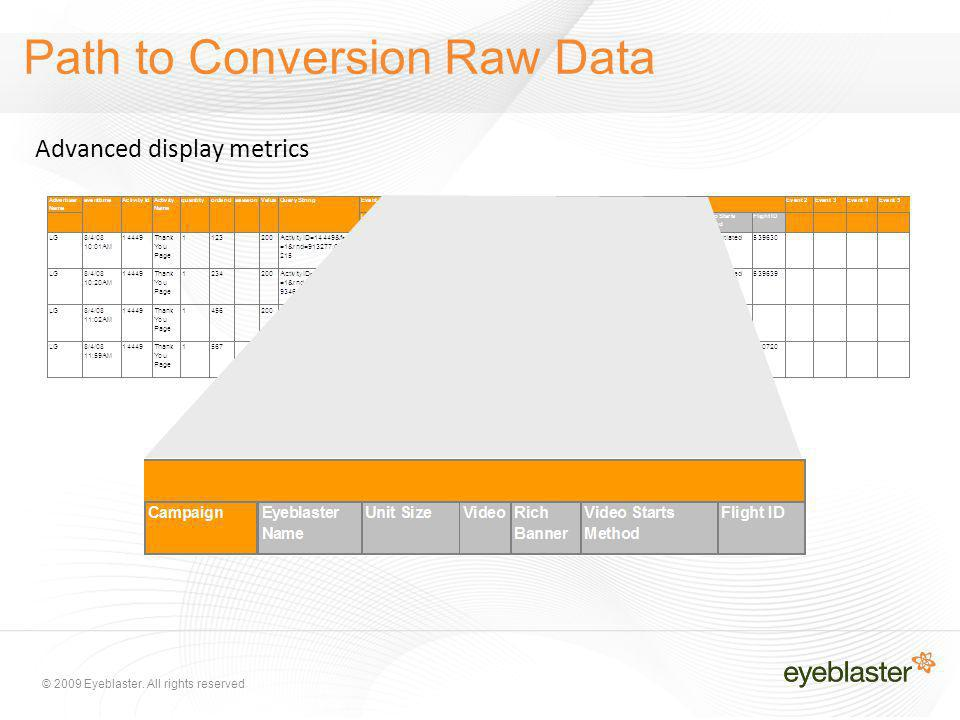 © 2009 Eyeblaster. All rights reserved Path to Conversion Raw Data Advanced display metrics
