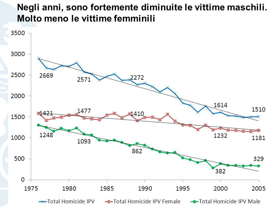 Negli anni, sono fortemente diminuite le vittime maschili. Molto meno le vittime femminili