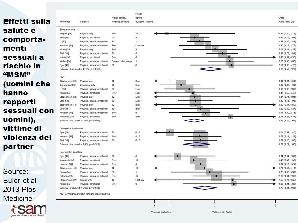 Source: Buler et al 2013 Plos Medicine Effetti sulla salute e comporta- menti sessuali a rischio in MSM (uomini che hanno rapporti sessuali con uomini), vittime di violenza del partner