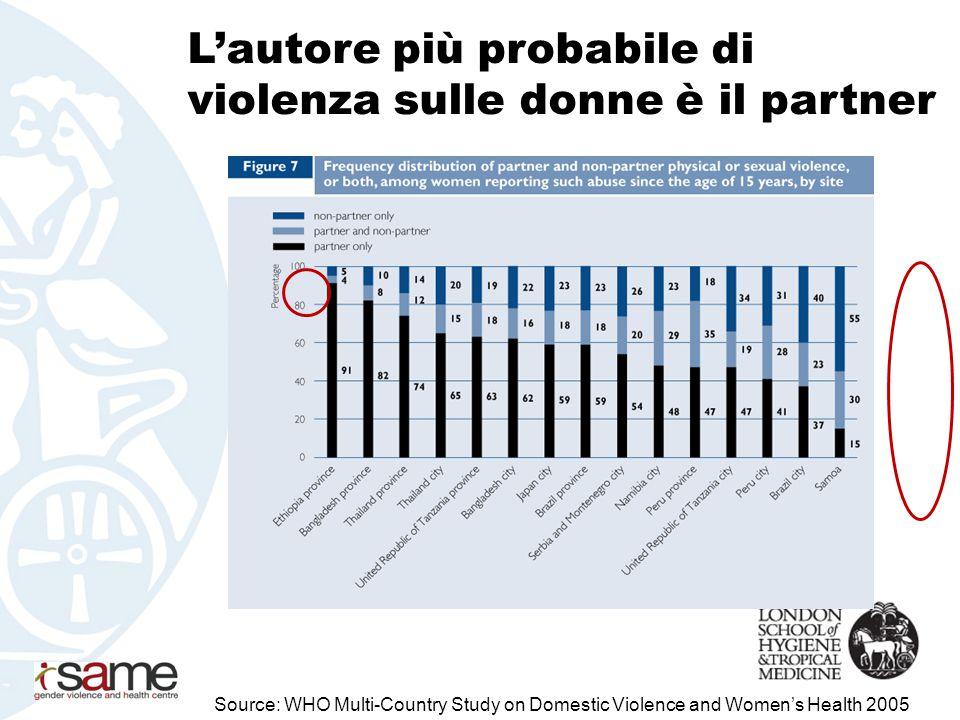 In molti contesti, la violenza fisica del partner è più frequente della violenza sessuale Source: WHO Multi-Country Study on Domestic Violence and Women's Health 2005