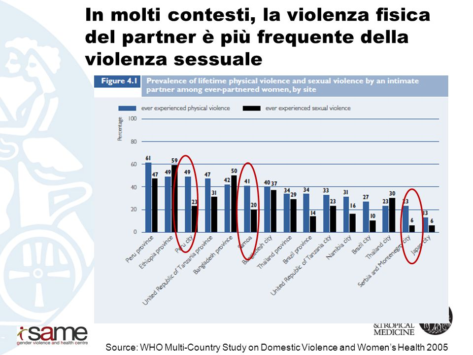 Violenza fisica e sessuale dal partner in Europa Source: Fundamental Rights Agency (FRA) 2013