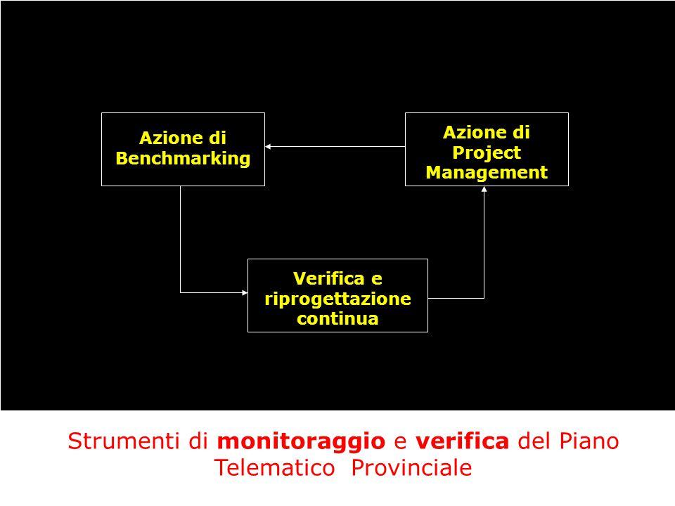 Strumenti di monitoraggio e verifica del Piano Telematico Provinciale Azione di Benchmarking Azione di Project Management Verifica e riprogettazione continua