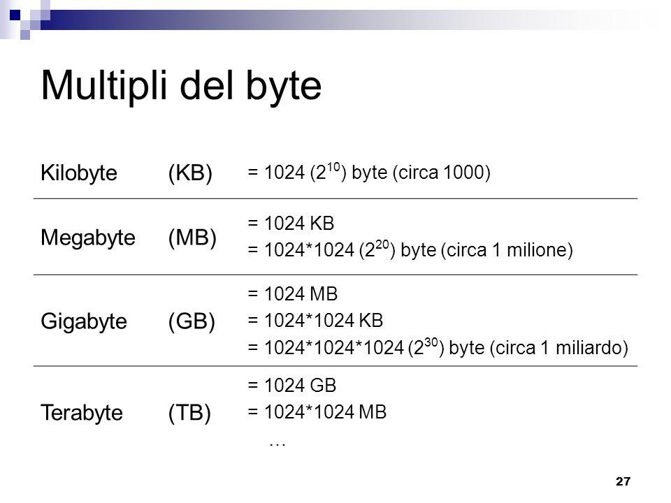 27 Multipli del byte Kilobyte(KB) = 1024 (2 10 ) byte (circa 1000) Megabyte(MB) = 1024 KB = 1024*1024 (2 20 ) byte (circa 1 milione) Gigabyte(GB) = 1024 MB = 1024*1024 KB = 1024*1024*1024 (2 30 ) byte (circa 1 miliardo) Terabyte(TB) = 1024 GB = 1024*1024 MB …