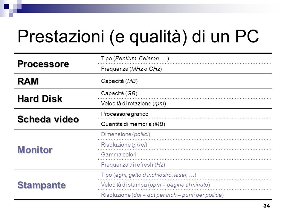 34 Prestazioni (e qualità) di un PC Processore Tipo (Pentium, Celeron, …) Frequenza (MHz o GHz) RAM Capacità (MB) Hard Disk Capacità (GB) Velocità di