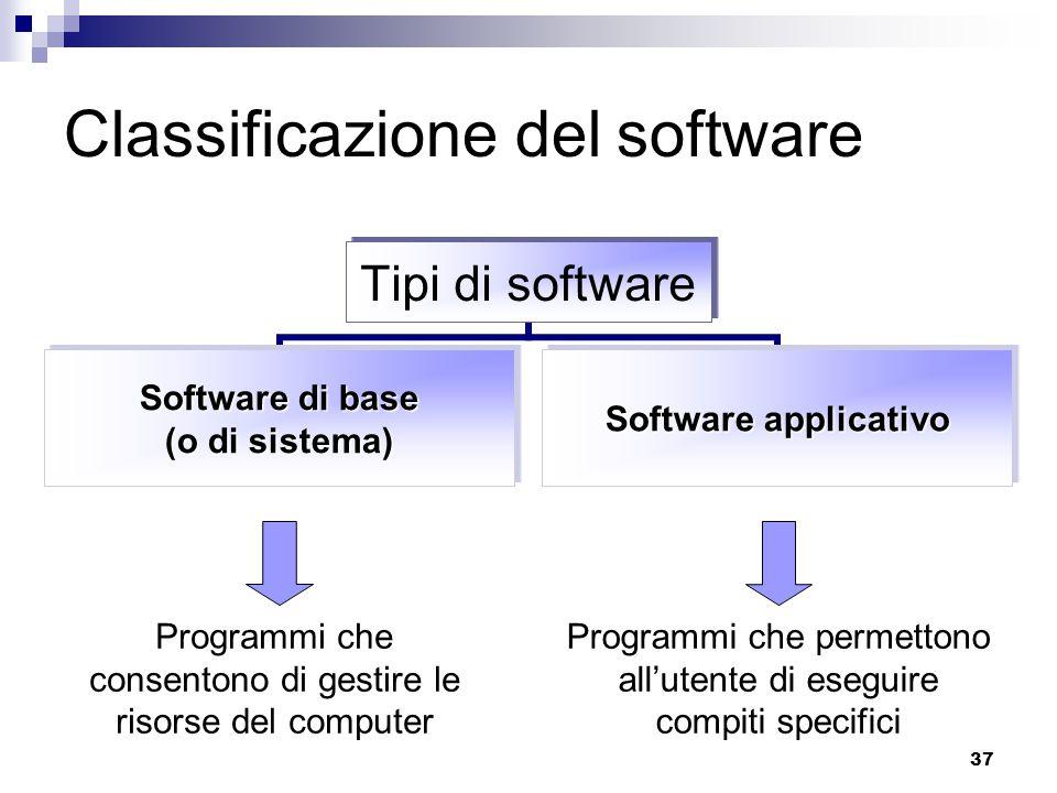 37 Classificazione del software Tipi di software Software di base (o di sistema) Software applicativo Programmi che permettono all'utente di eseguire compiti specifici Programmi che consentono di gestire le risorse del computer