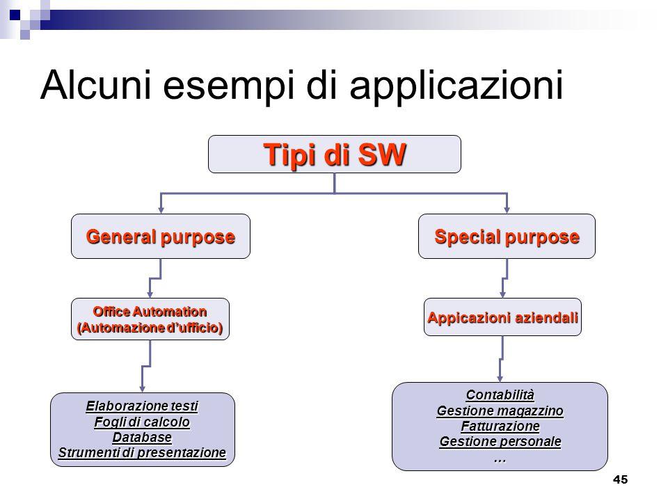 45 Alcuni esempi di applicazioni Tipi di SW General purpose Special purpose Appicazioni aziendali Elaborazione testi Fogli di calcolo Database Strumen