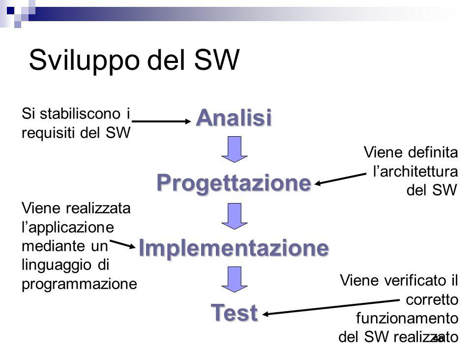 46 Sviluppo del SW Analisi Progettazione Implementazione Test Si stabiliscono i requisiti del SW Viene definita l'architettura del SW Viene realizzata l'applicazione mediante un linguaggio di programmazione Viene verificato il corretto funzionamento del SW realizzato