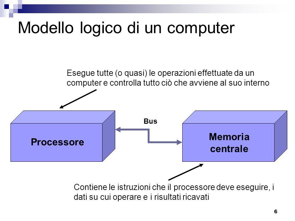 6 Modello logico di un computer Processore Memoria centrale Bus Esegue tutte (o quasi) le operazioni effettuate da un computer e controlla tutto ciò che avviene al suo interno Contiene le istruzioni che il processore deve eseguire, i dati su cui operare e i risultati ricavati