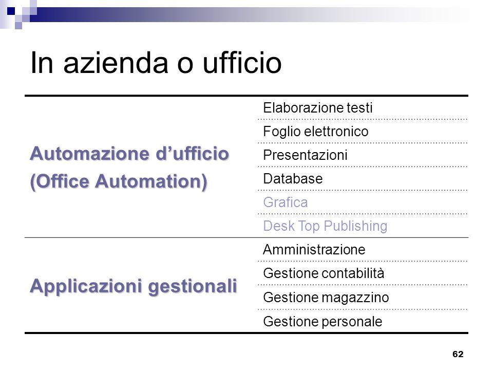 62 In azienda o ufficio Automazione d'ufficio (Office Automation) Elaborazione testi Foglio elettronico Presentazioni Database Grafica Desk Top Publis