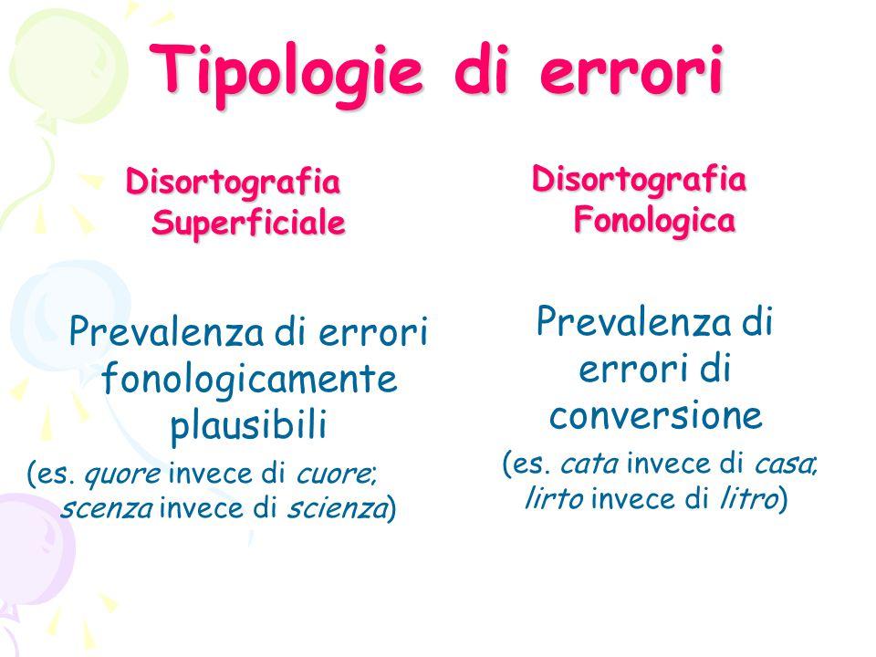 Tipologie di errori Disortografia Superficiale Prevalenza di errori fonologicamente plausibili (es.