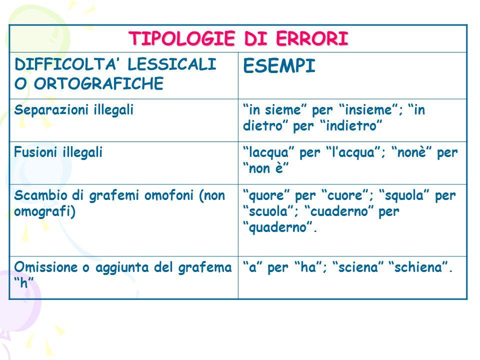 La Disgrafia Riguarda la componente esecutiva, grafo- motoria (scrittura poco leggibile); si riferisce alla difficoltà di scrivere in modo fluido, veloce ed efficace.