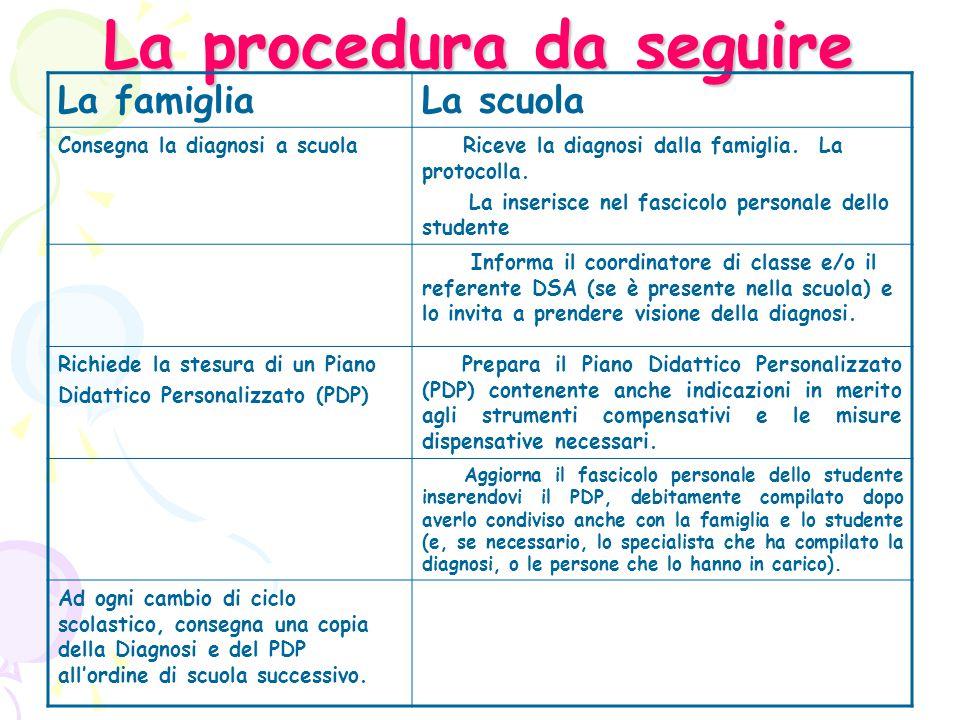 Il piano didattico personalizzato (PDP) PIANO: è studio mirante a predisporre un azione in tutti i suoi sviluppi : un programma, un progetto, una strategia.