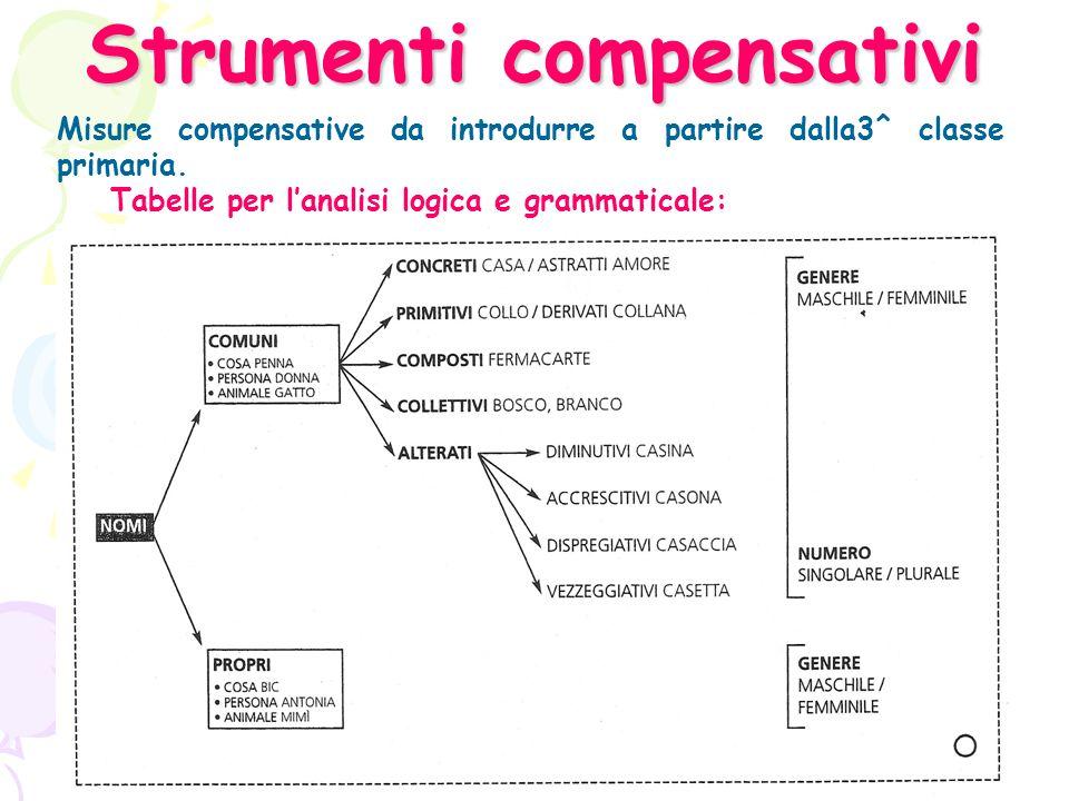 Strumenti compensativi Misure compensative da introdurre a partire dalla3^ classe primaria.