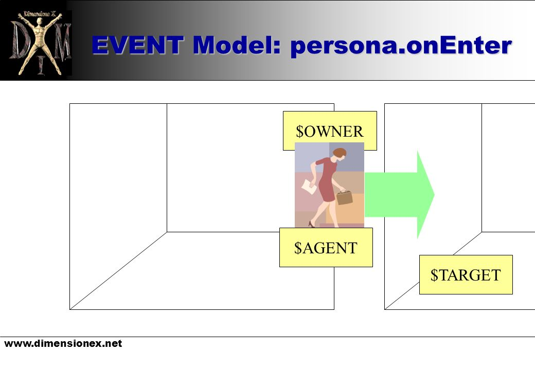 EVENT Model: persona.onEnter $OWNER $AGENT $TARGET