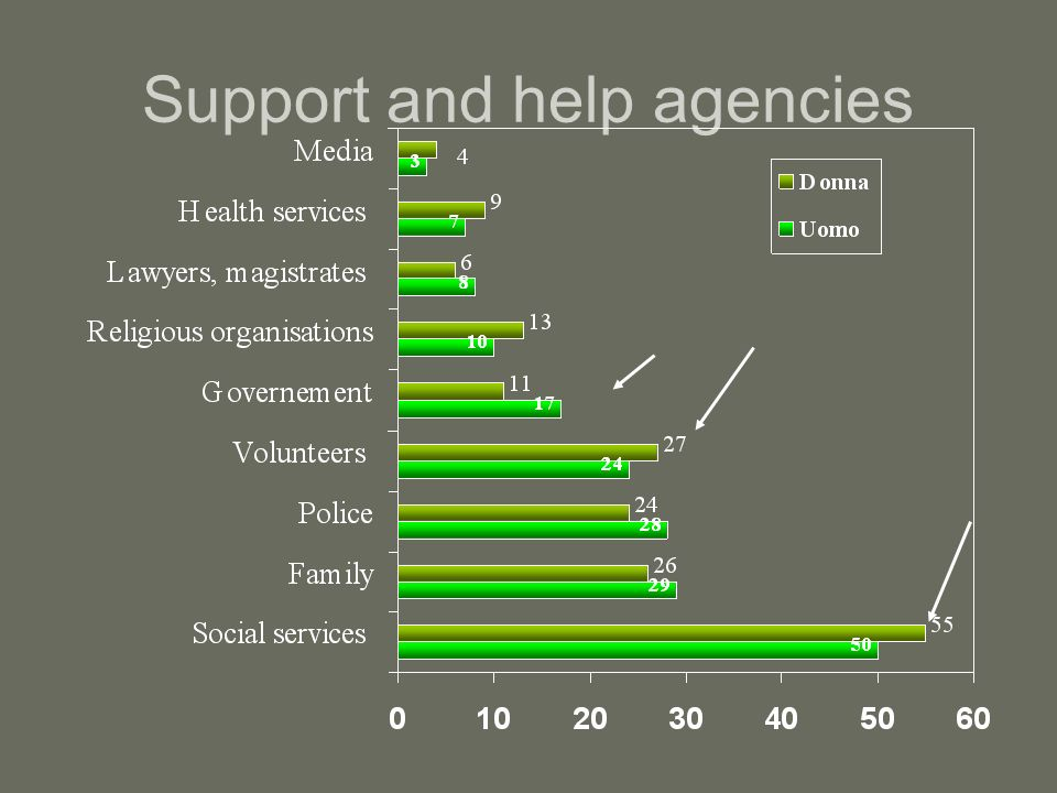 Support and help agencies