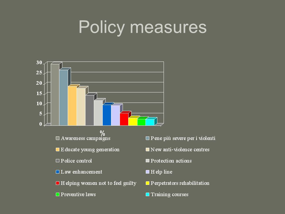 Policy measures