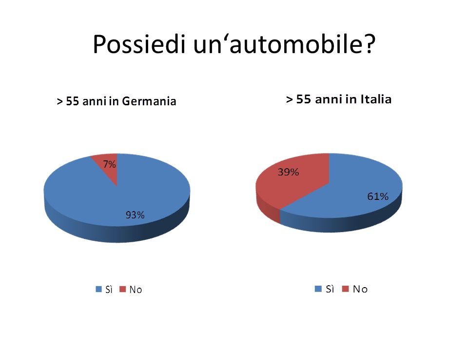 Possiedi unautomobile