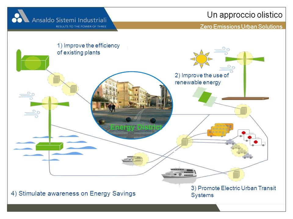 Zero Emissions Urban Solutions Un approccio olistico Micro Smart Grid Energy District 1) Improve the efficiency of existing plants 2) Improve the use of renewable energy 3) Promote Electric Urban Transit Systems 4) Stimulate awareness on Energy Savings