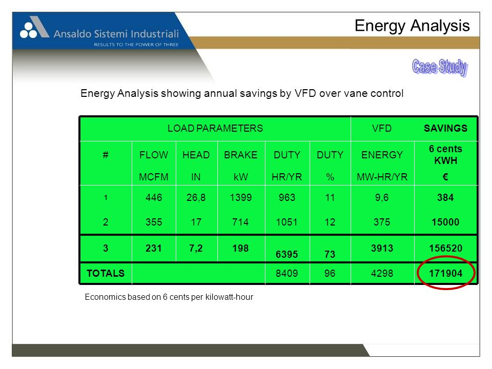Energy Analysis Economics based on 6 cents per kilowatt-hour Energy Analysis showing annual savings by VFD over vane control 1719044298968409 TOTALS 1565203913 736395 1987,22313 15000375121051714173552 3849,611963139926,8446 1 MW-HR/YR%HR/YRkWINMCFM 6 cents KWH ENERGYDUTY BRAKEHEADFLOW# SAVINGSVFDLOAD PARAMETERS