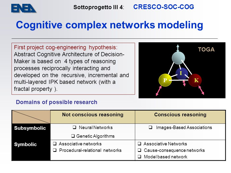 Sottoprogetto III 4: CRESCO-SOC-COG Cognitive complex networks modeling First project cog-engineering hypothesis: Abstract Cognitive Architecture of Decision- Maker is based on 4 types of reasoning processes reciprocally interacting and developed on the recursive, incremental and multi-layered IPK based network (with a fractal property ).