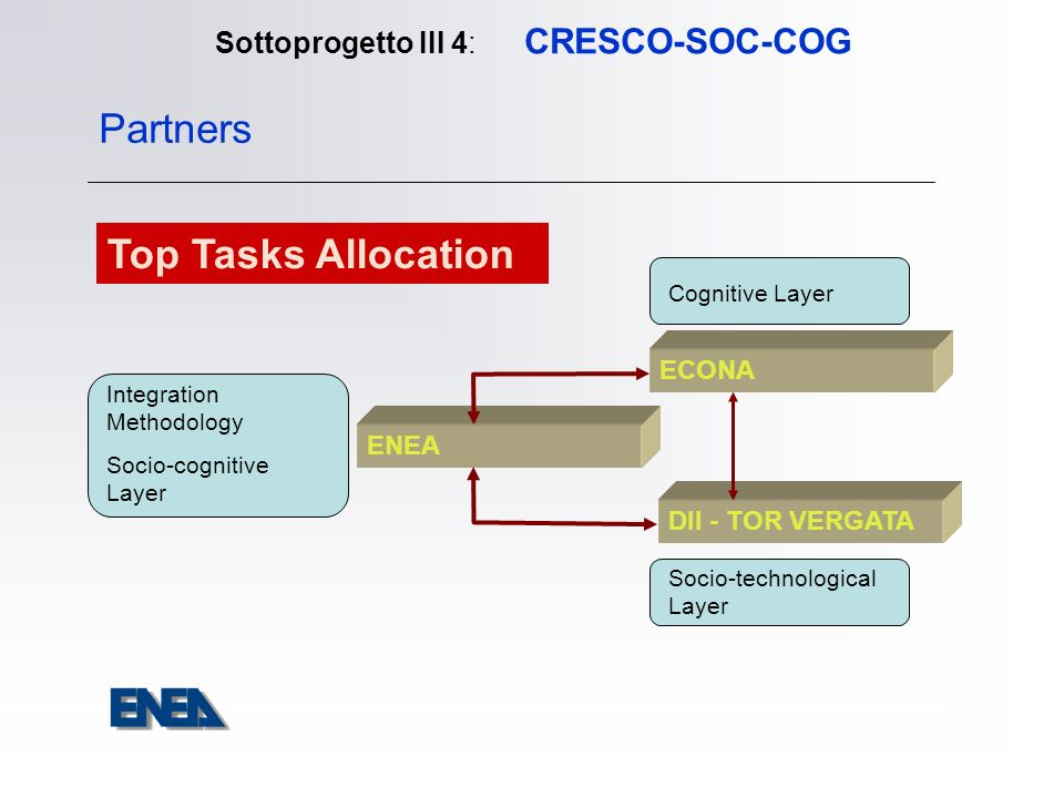 Sottoprogetto III 4: CRESCO-SOC-COG ENEA ECONA DII - TOR VERGATA Partners Cognitive Layer Socio-technological Layer Integration Methodology Socio-cognitive Layer Top Tasks Allocation