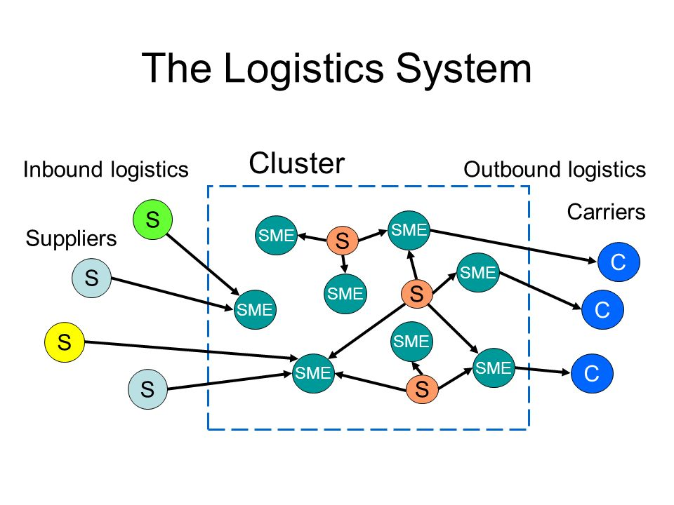 The Logistics System Cluster Outbound logistics S S S SME S S Inbound logistics C C C Suppliers Carriers S S