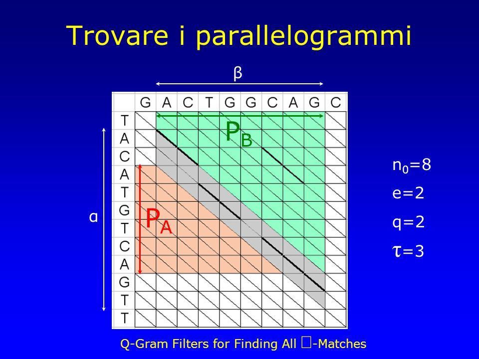 Q-Gram Filters for Finding All -Matches Trovare i parallelogrammi α β PAPA PBPB n 0 =8 e=2 q=2 τ =3