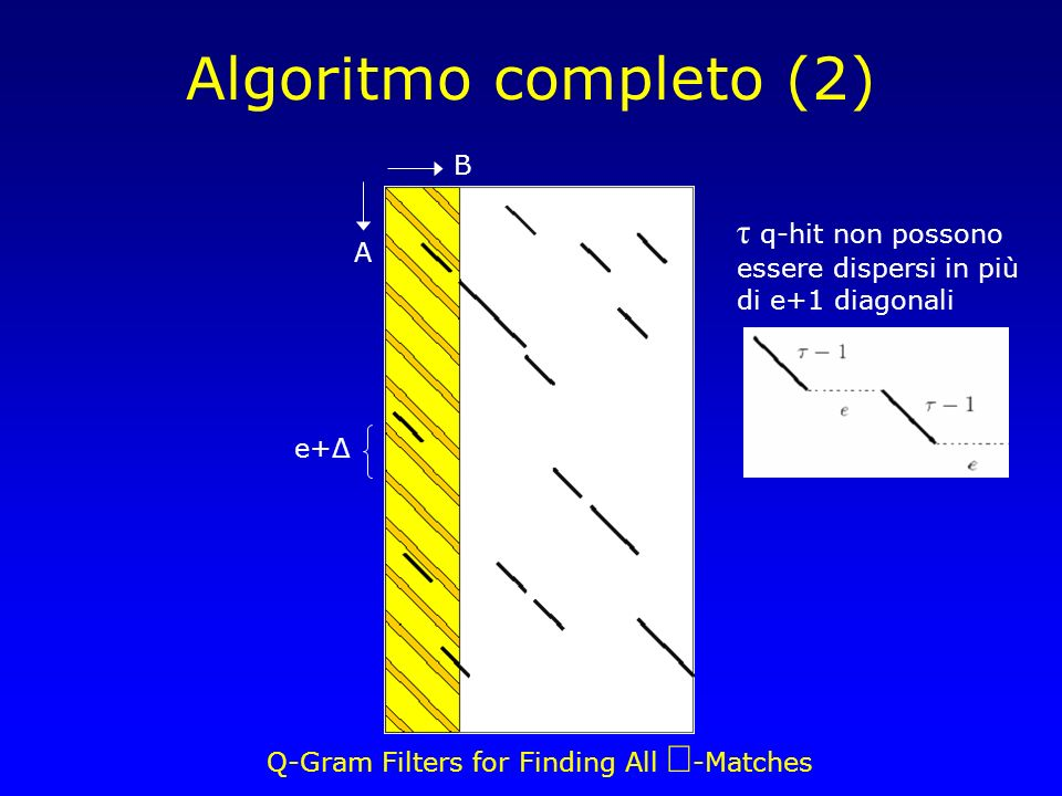 Q-Gram Filters for Finding All -Matches Algoritmo completo (2) B A e+Δ τ q-hit non possono essere dispersi in più di e+1 diagonali