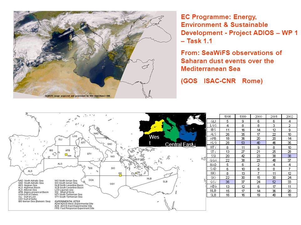 EC Programme: Energy, Environment & Sustainable Development - Project ADIOS – WP 1 – Task 1.1 From: SeaWiFS observations of Saharan dust events over the Mediterranean Sea (GOS ISAC-CNR Rome) Wes t CentralEast