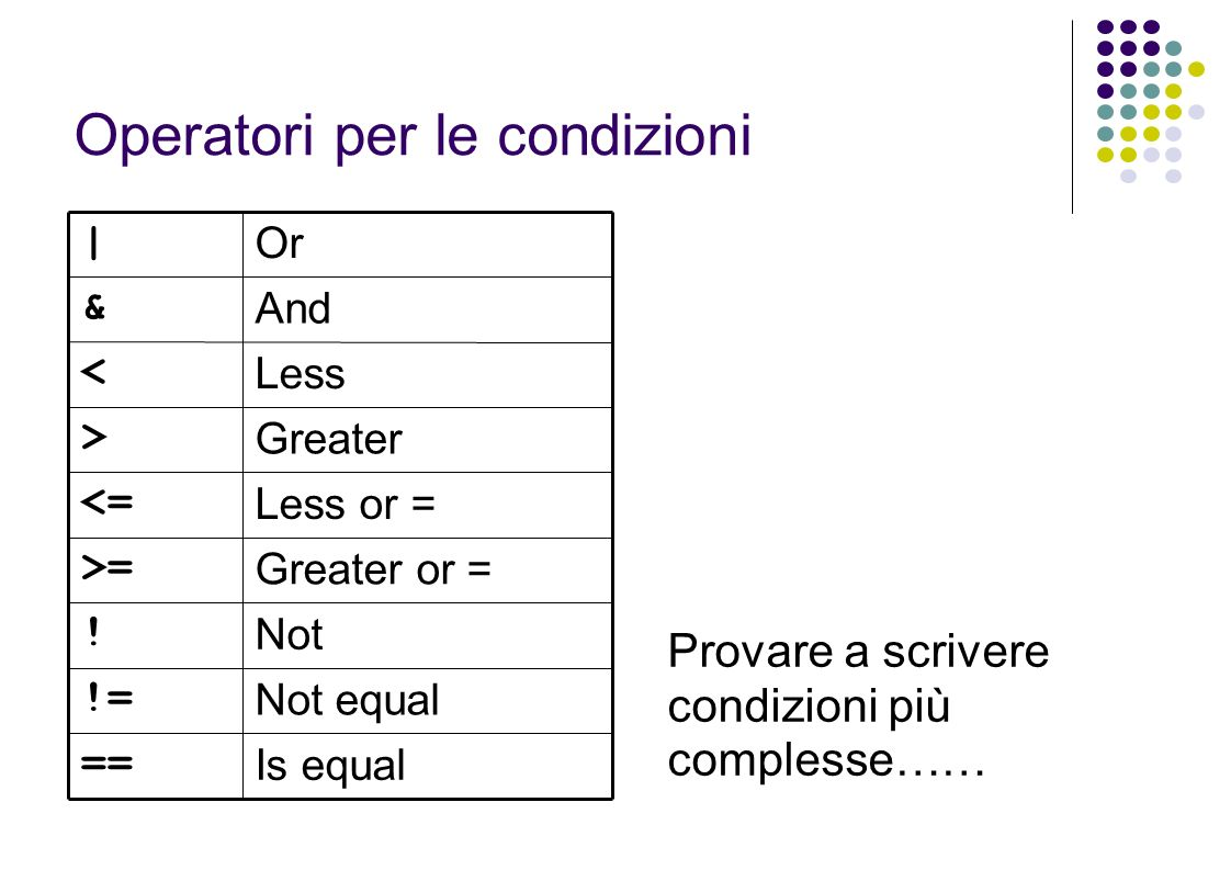 Operatori per le condizioni Is equal == Less or = <= Greater or = >= Less < Greater > Not equal != Not .