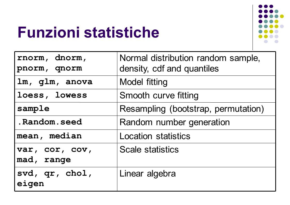 Funzioni statistiche Linear algebra svd, qr, chol, eigen Scale statistics var, cor, cov, mad, range Location statistics mean, median Normal distribution random sample, density, cdf and quantiles rnorm, dnorm, pnorm, qnorm Model fitting lm, glm, anova Smooth curve fitting loess, lowess Resampling (bootstrap, permutation) sample Random number generation.Random.seed