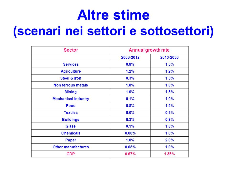 Altre stime (scenari nei settori e sottosettori) Sector Annual growth rate 2006-20122013-2030 Services 0.8%1.5% Agriculture 1.2% Steel & Iron 0.3%1.5% Non ferrous metals 1.8% Mining 1.0%1.5% Mechanical industry 0.1%1.0% Food 0.8%1.2% Textiles 0.0% 0.5% Buildings 0.3% 0.8% Glass 0.1% 1.8% Chemicals 0.08% 1.0% Paper 1.0% 2.0% Other manufactures 0.05%1.0% GDP 0.67%1.36%
