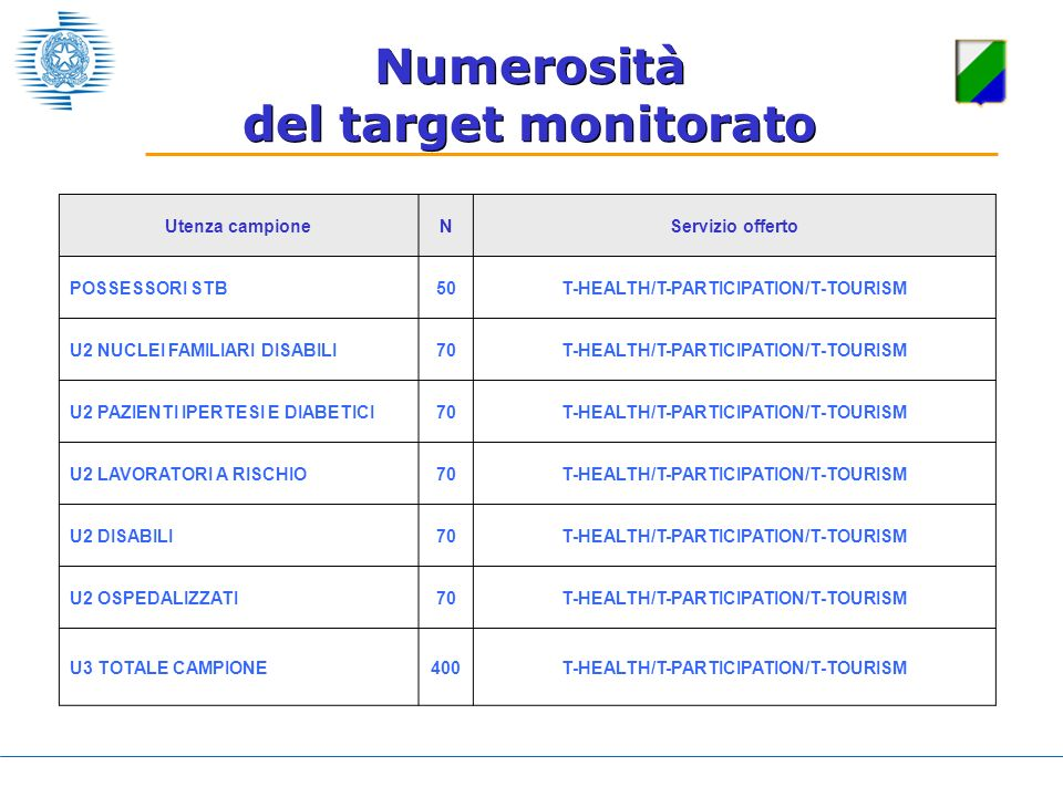 Utenza campioneNServizio offerto POSSESSORI STB50T-HEALTH/T-PARTICIPATION/T-TOURISM U2 NUCLEI FAMILIARI DISABILI70T-HEALTH/T-PARTICIPATION/T-TOURISM U2 PAZIENTI IPERTESI E DIABETICI70T-HEALTH/T-PARTICIPATION/T-TOURISM U2 LAVORATORI A RISCHIO70T-HEALTH/T-PARTICIPATION/T-TOURISM U2 DISABILI70T-HEALTH/T-PARTICIPATION/T-TOURISM U2 OSPEDALIZZATI70T-HEALTH/T-PARTICIPATION/T-TOURISM U3 TOTALE CAMPIONE400T-HEALTH/T-PARTICIPATION/T-TOURISM Numerosità del target monitorato