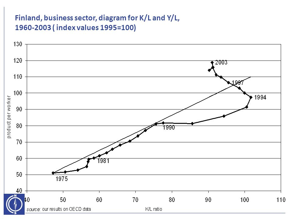 Finland, business sector, diagram for K/L and Y/L, ( index values 1995=100)