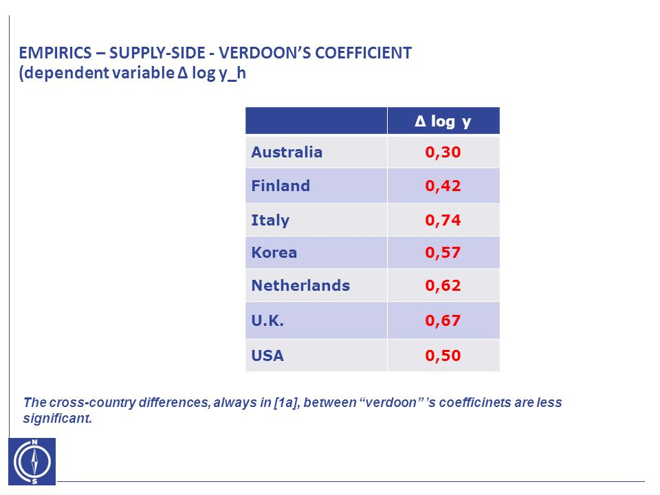 EMPIRICS – SUPPLY-SIDE - VERDOONS COEFFICIENT (dependent variable Δ log y_h Δ log y Australia0,30 Finland0,42 Italy0,74 Korea0,57 Netherlands0,62 U.K.0,67 USA0,50 The cross-country differences, always in [1a], between verdoon s coefficinets are less significant.