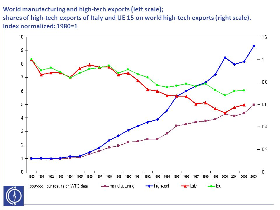 World manufacturing and high-tech exports (left scale); shares of high-tech exports of Italy and UE 15 on world high-tech exports (right scale).