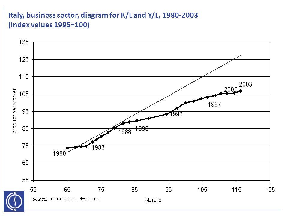 Italy, business sector, diagram for K/L and Y/L, (index values 1995=100)