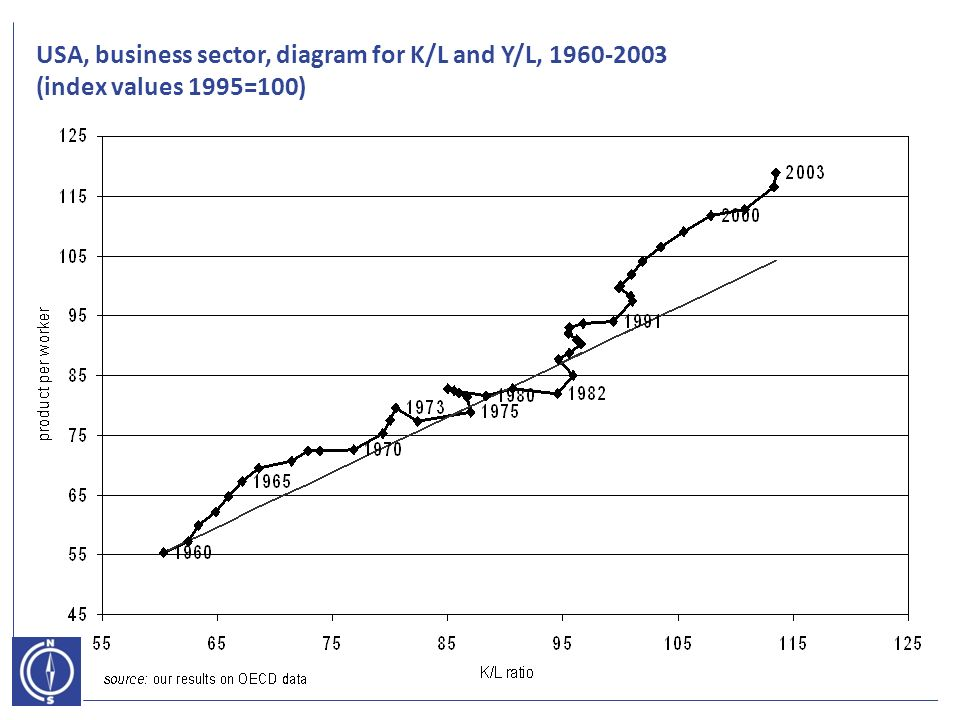 USA, business sector, diagram for K/L and Y/L, (index values 1995=100)
