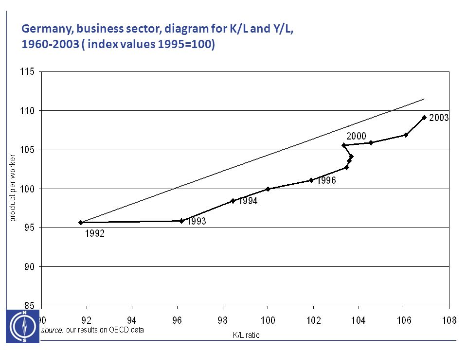 Germany, business sector, diagram for K/L and Y/L, ( index values 1995=100)