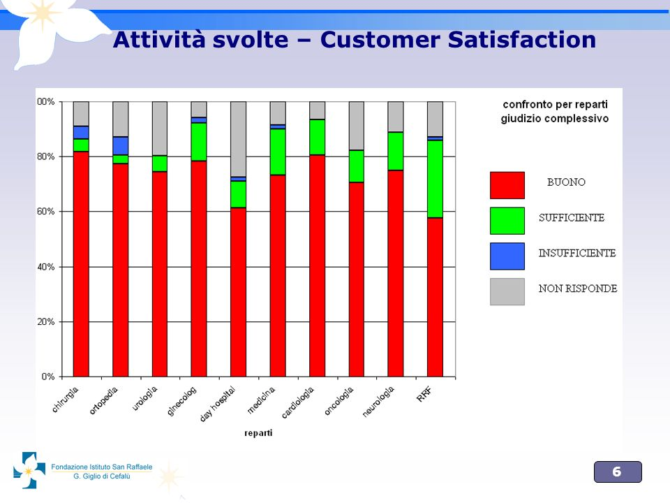 6 Attività svolte – Customer Satisfaction