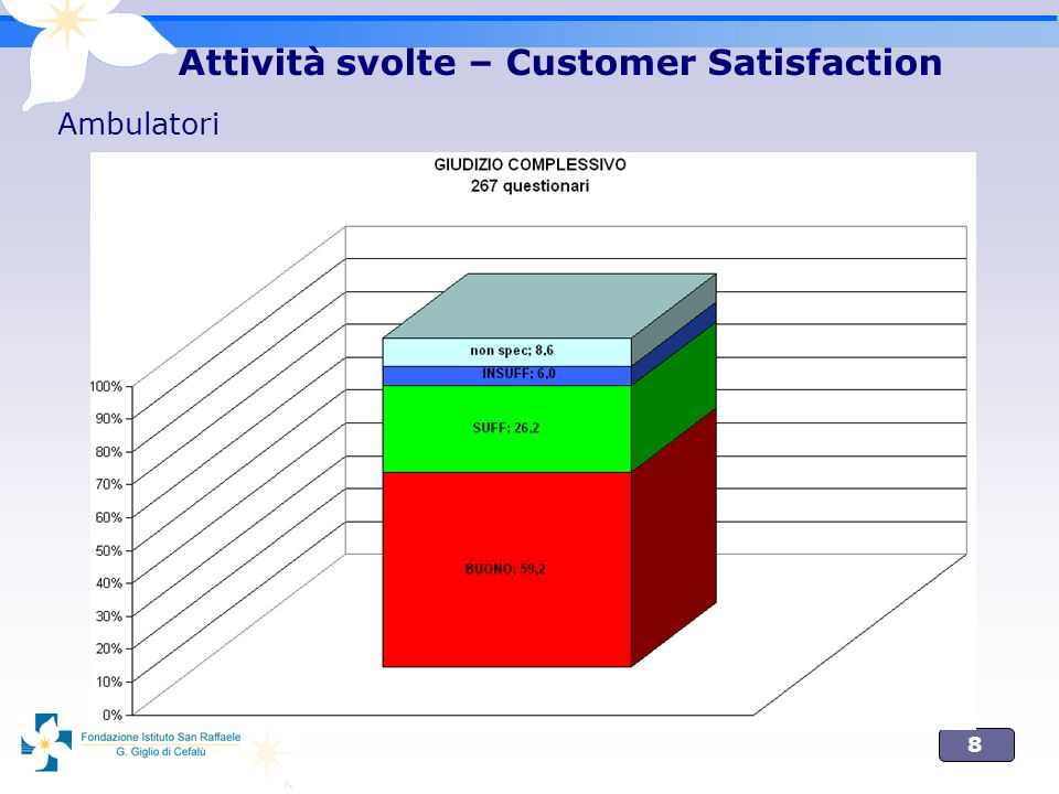 8 Attività svolte – Customer Satisfaction Ambulatori