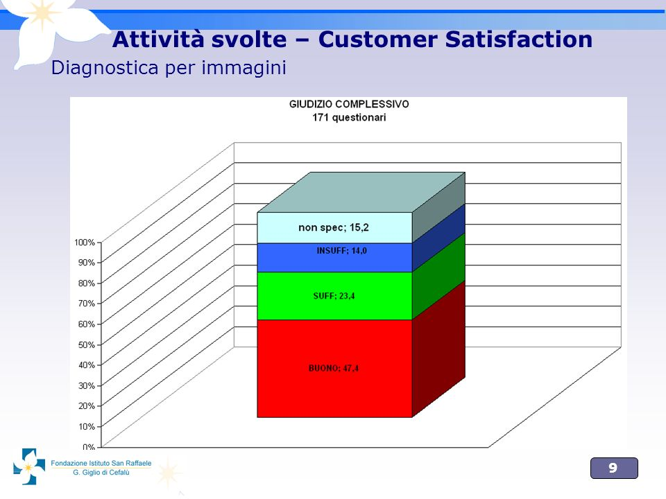 9 Attività svolte – Customer Satisfaction Diagnostica per immagini