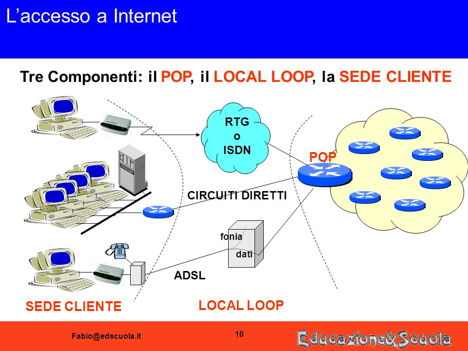 10 Laccesso a Internet Tre Componenti: il POP, il LOCAL LOOP, la SEDE CLIENTE RTG o ISDN POP SEDE CLIENTE LOCAL LOOP CIRCUITI DIRETTI ADSL fonia dati