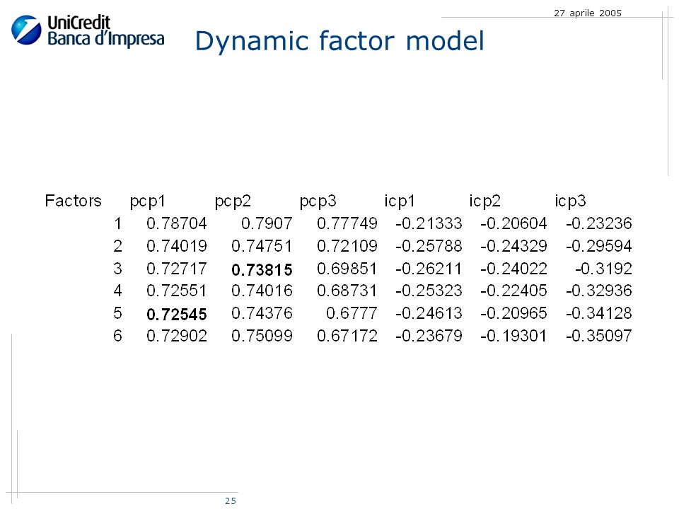 25 27 aprile 2005 Dynamic factor model