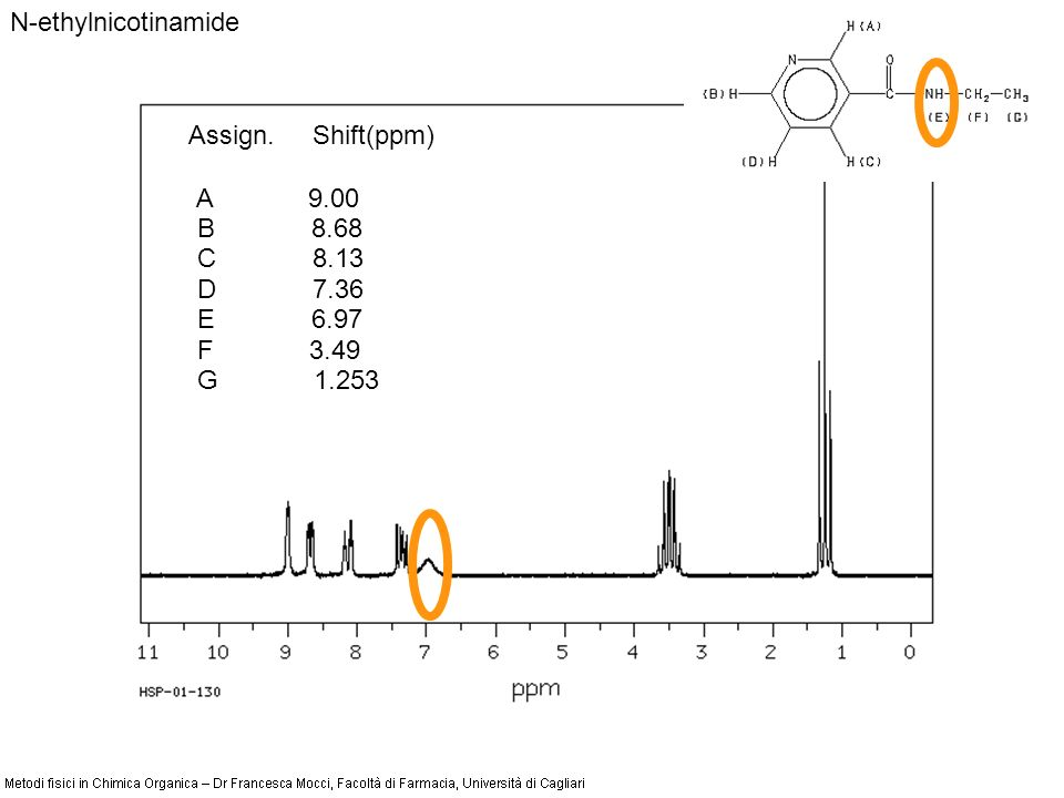 N-ethylnicotinamide Assign. Shift(ppm) A 9.00 B 8.68 C 8.13 D 7.36 E 6.97 F 3.49 G 1.253