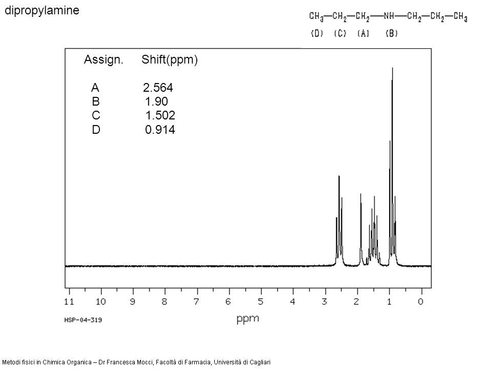 dipropylamine Assign. Shift(ppm) A 2.564 B 1.90 C 1.502 D 0.914