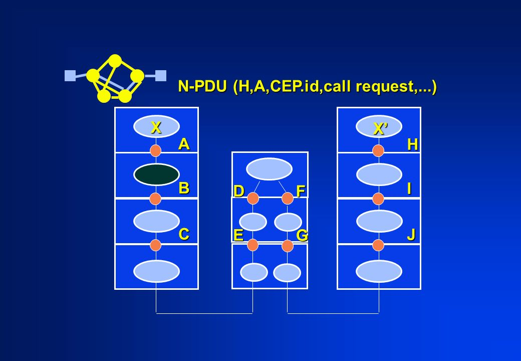 ABC HIJ X X DE FG N-PDU (H,A,CEP.id,call request,...)