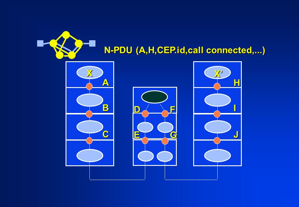 ABC HIJ X X DE FG N-PDU (A,H,CEP.id,call connected,...)